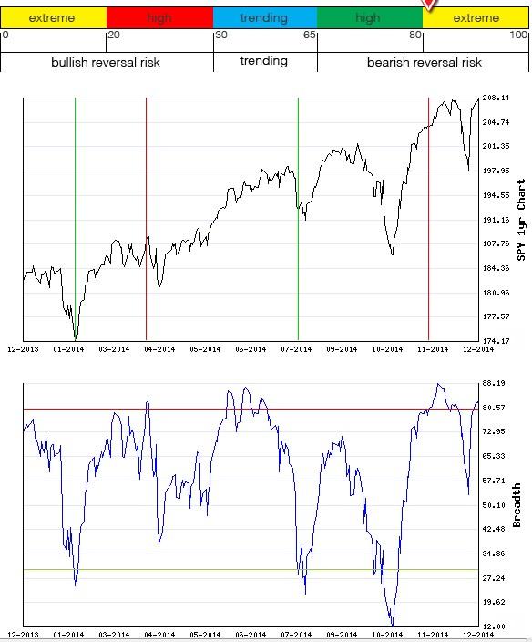 Stocks Trade Signals Breath10