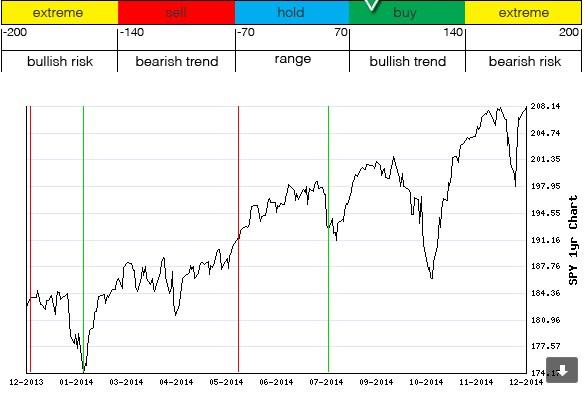 Stocks Trade Signals Bullis10