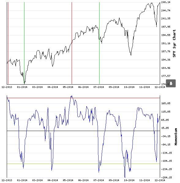 Stocks Trade Signals Charts10