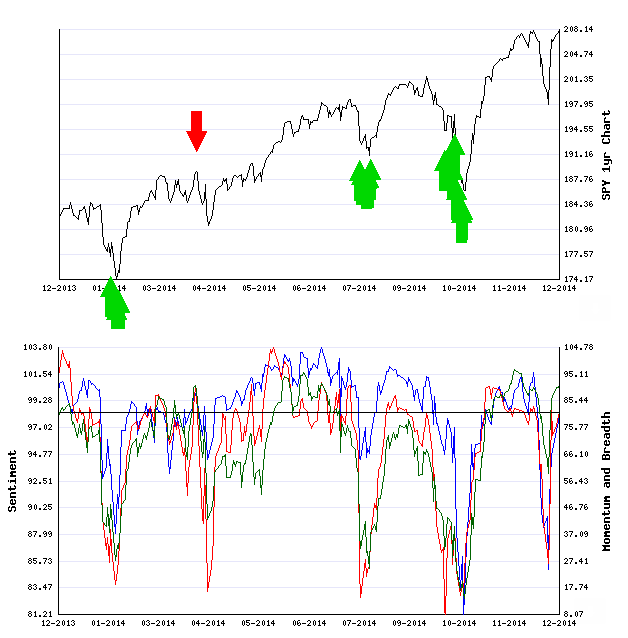 Stocks Trade Signals Signal10