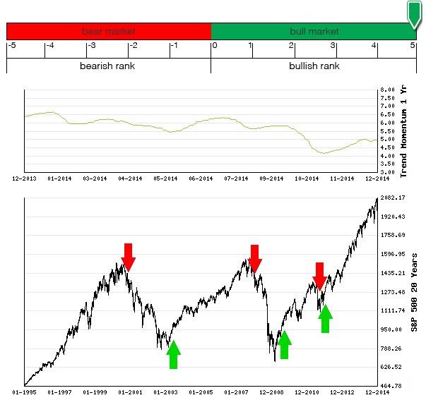 Stocks Trade Signals Sp50010