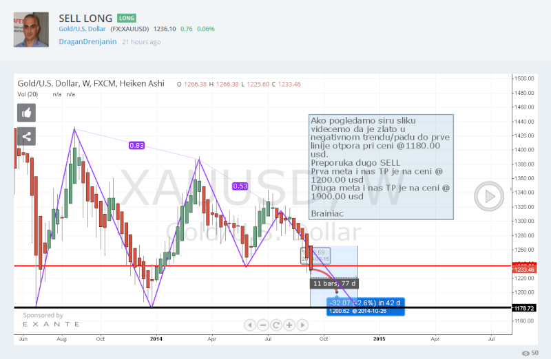 XAU/USD Analiza  Xausd10