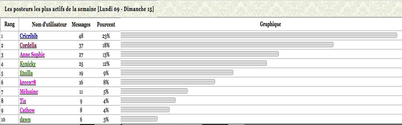 Statistiques posteurs - Page 2 Statis12