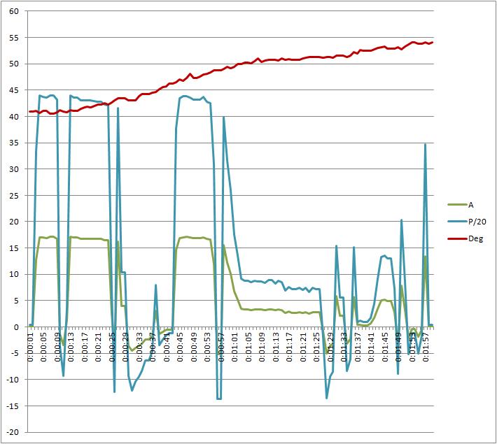 Modification controleur Sinus S06S  36V-17A ->  60V-55A Test110
