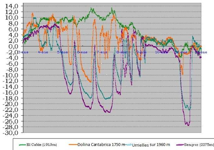 Datos y comentarios Proyecto Jous de Picos de Europa Jous10