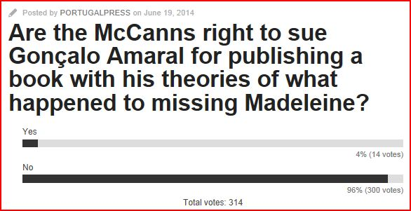 Portugal Resident Poll - Are the McCanns Right to Sue ... Captur10