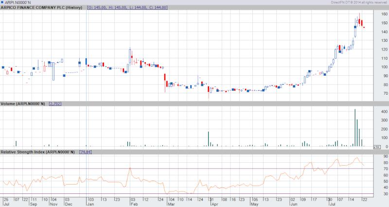 ARPI Chart Arpi10