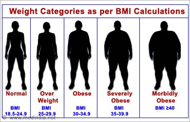 Normal body weight and height for adults Measur10