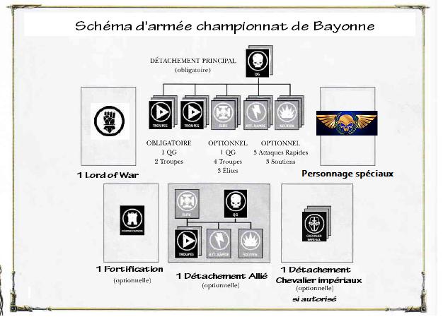Réglement du championnat Schema10