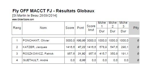 Concours F5J / MACCT (A coté de Tours)  / 28 Septembre 2014 Flyoff10
