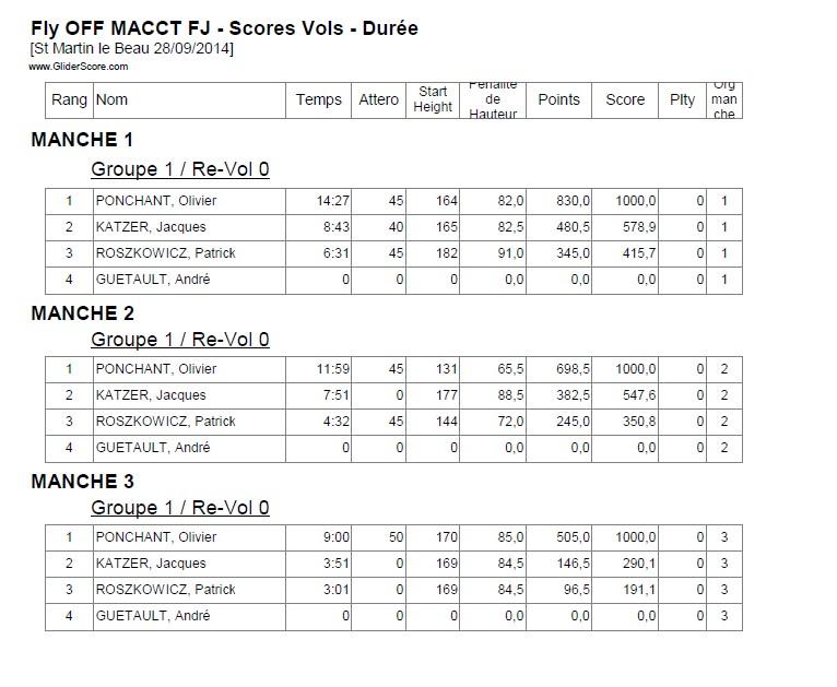 Concours F5J / MACCT (A coté de Tours)  / 28 Septembre 2014 Flyoff11