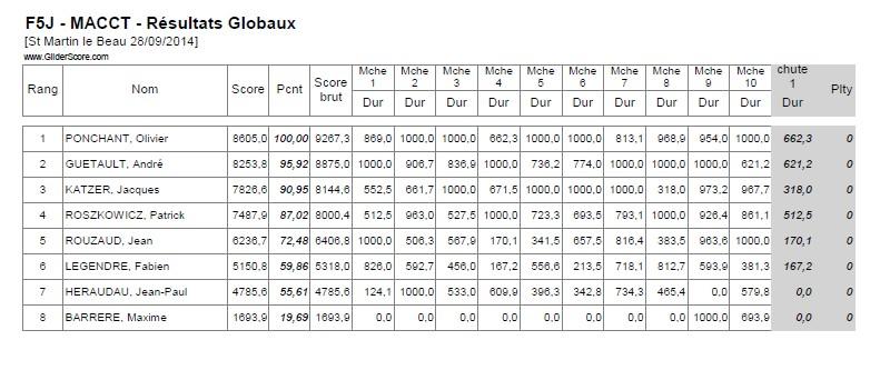 Concours F5J / MACCT (A coté de Tours)  / 28 Septembre 2014 Qualif10