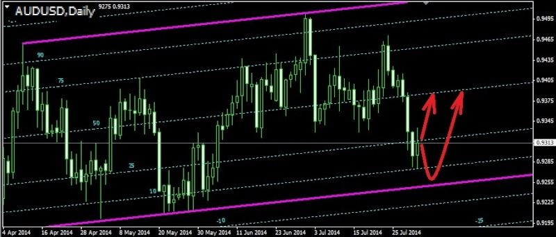 Торговля валютными парами audusd nzdusd usdcad ...jpy и т.д. - Страница 34 Audusd20