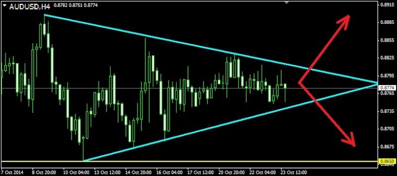 Торговля валютными парами audusd nzdusd usdcad ...jpy и т.д. - Страница 36 Audusd25
