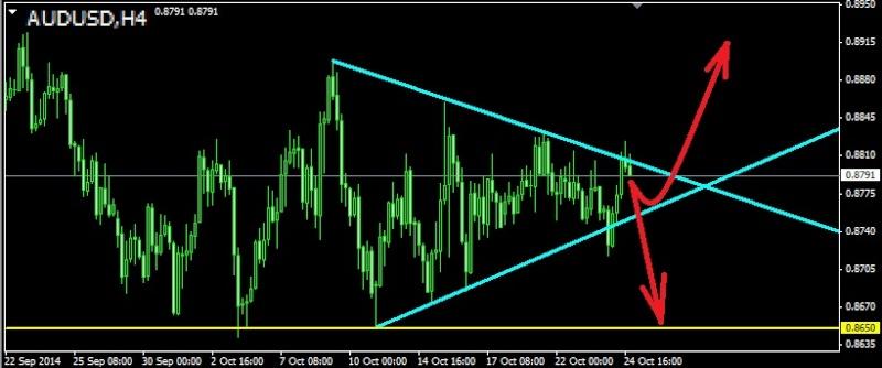 Торговля валютными парами audusd nzdusd usdcad ...jpy и т.д. - Страница 36 Audusd26