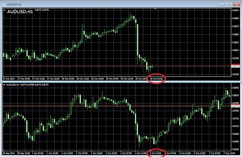 Торговля валютными парами audusd nzdusd usdcad ...jpy и т.д. - Страница 36 Audusd28