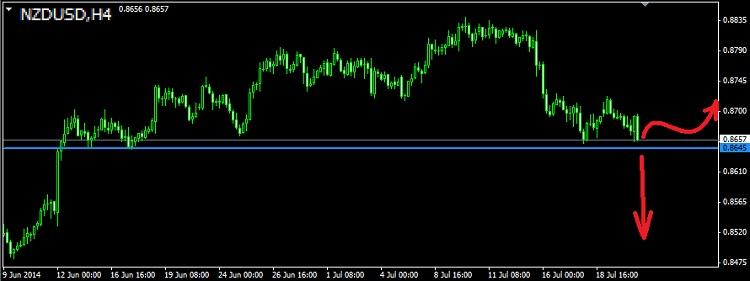 Торговля валютными парами audusd nzdusd usdcad ...jpy и т.д. - Страница 34 Nzdusd15