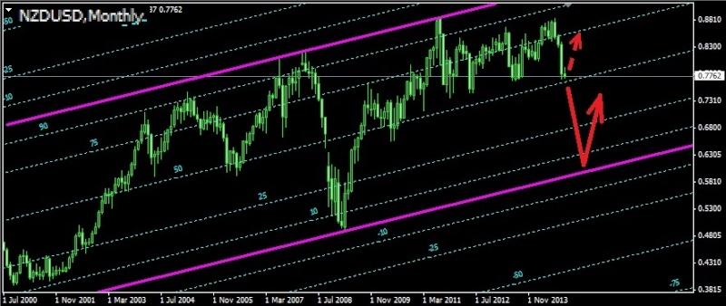 Торговля валютными парами audusd nzdusd usdcad ...jpy и т.д. - Страница 35 Nzdusd20