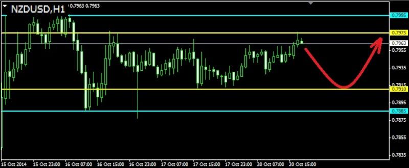 Торговля валютными парами audusd nzdusd usdcad ...jpy и т.д. - Страница 36 Nzdusd21