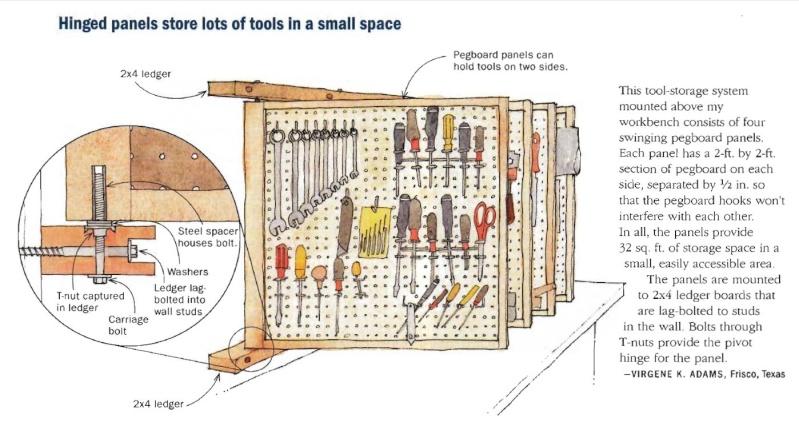 Agencement panneau à outils Rangem13