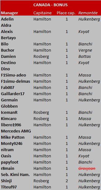 Grand Prix du Canada 2014 Can-ca10