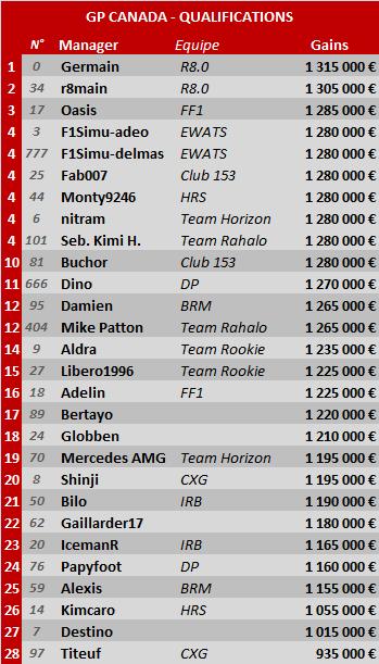 Grand Prix du Canada 2014 Can-qu10