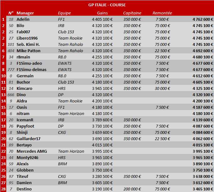 Grand Prix d'Italie 2014 Ita-gp10