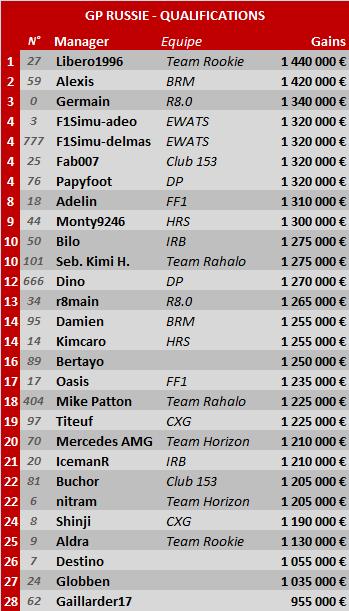 Grand Prix de Russie 2014 Rus-qu10