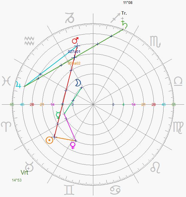 Diagrammes du Septénaire  Homme_14
