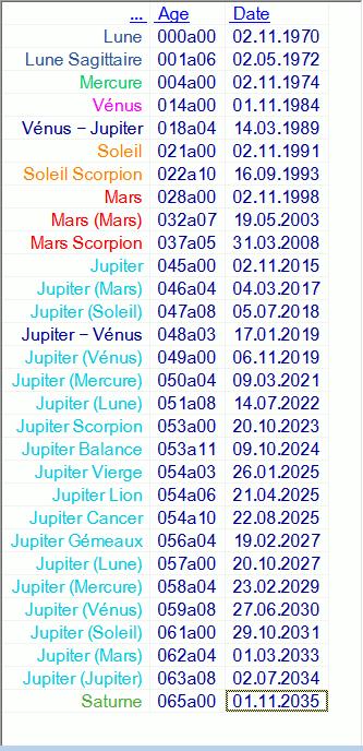 Diagrammes du Septénaire  Mitsou21