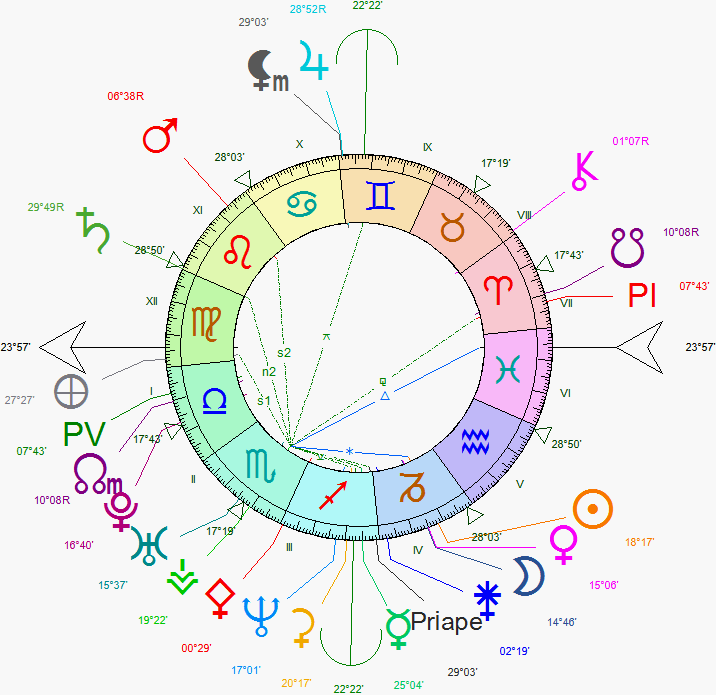 Vesta conjoint Uranus Zouzou13