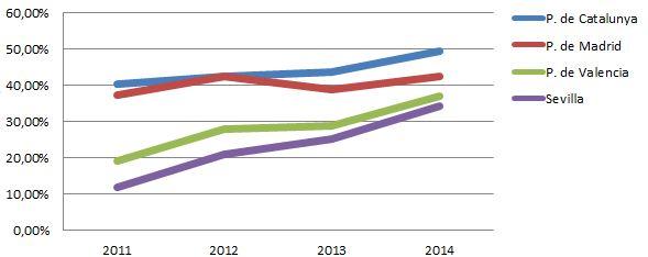 El Paro Juvenil entre Arquitectos (Superior al 50%) Grafic10