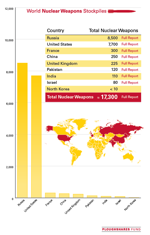 Nuclear Arms Control Treaties & Agreements: Discussion World-10