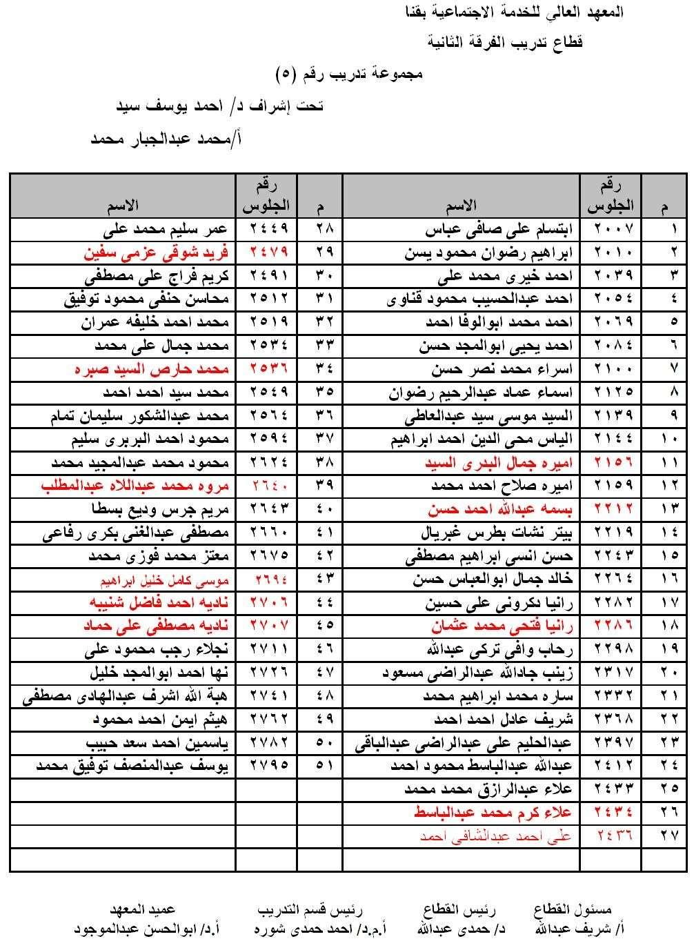 توزيع مجموعات تدريب الفرقة الثانية 2014 - 2015 511