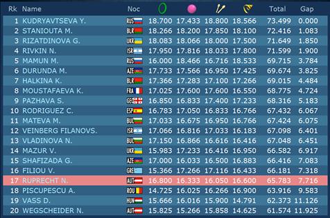 Championnat d'Europe 2014 à Bakou (Azerbaïdjan) - Page 4 10454311