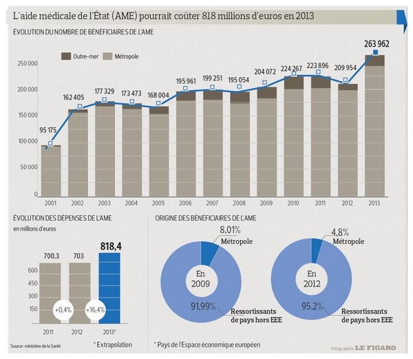 Vague à l'AME : Un milliard d'euros pour les clandestins en France  Rypart10