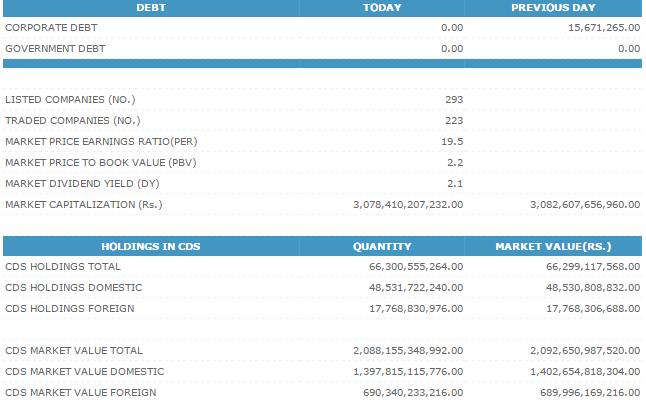 11-Dec-2014 CSE Market Summary Cse211