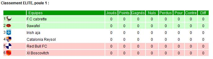 Saison T1-2015 - Page 2 Elite_13