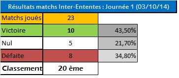 Tableau des résultats IE saison 65 J1tont10