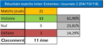 Tableau des résultats IE saison 65 J2tont10