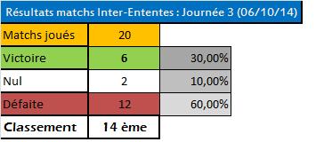 Tableau des résultats IE saison 65 Tabtt10