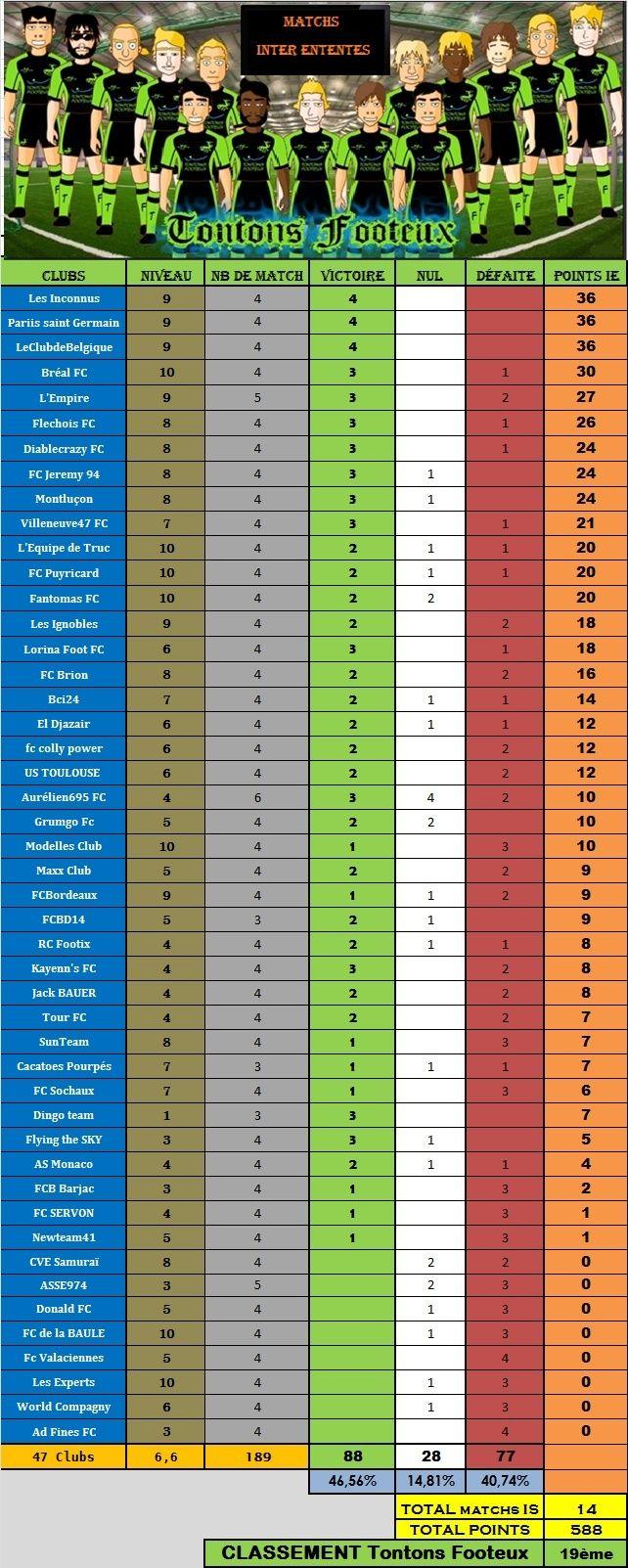 Tableau des résultats IE saison 65 - Page 2 Ttj810
