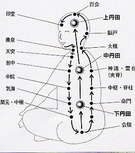 Le corps vécu pendant zazen – Impressions et sensations. 3danti10