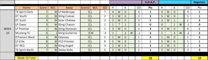 04 Fantasy Pick'Em Week 10 Results Week1010