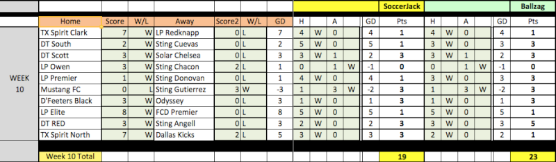 04 Fantasy Pick'Em Week 10 Results Week1014