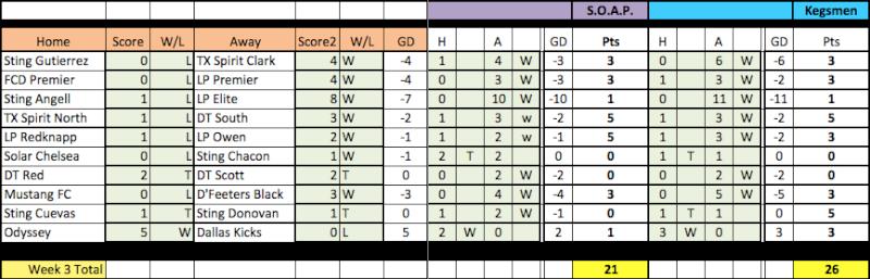 04 Fantasy Pick'Em Week 3 Results Week3-10