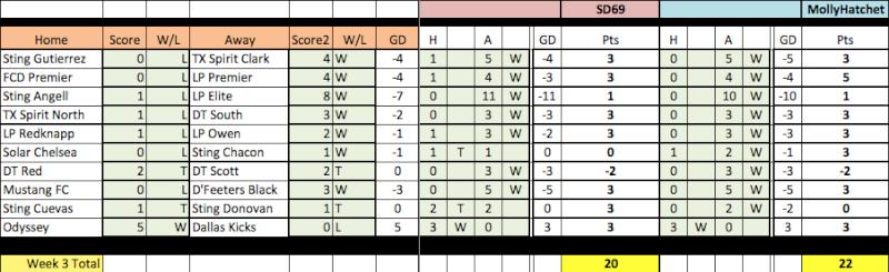 04 Fantasy Pick'Em Week 3 Results Week3-11
