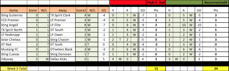 04 Fantasy Pick'Em Week 3 Results Week3-12