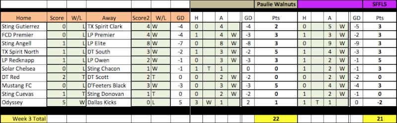 04 Fantasy Pick'Em Week 3 Results Week3-13