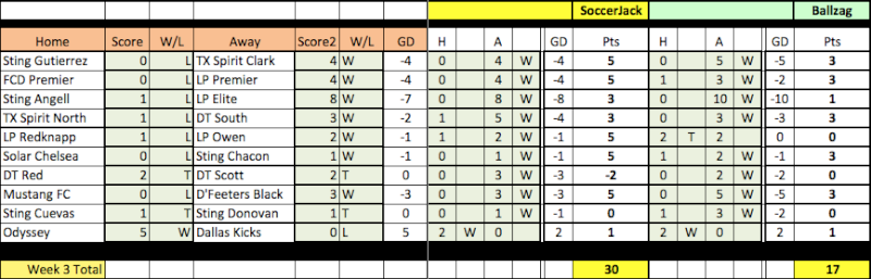 04 Fantasy Pick'Em Week 3 Results Week3-14